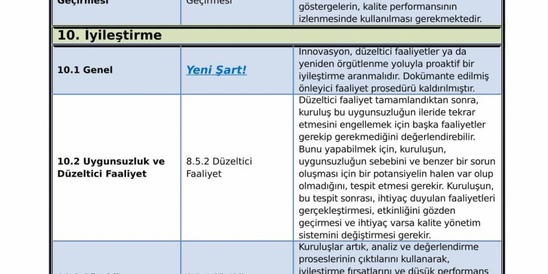 ISO 9001:2015 Fark Analizi ve Uyarlama